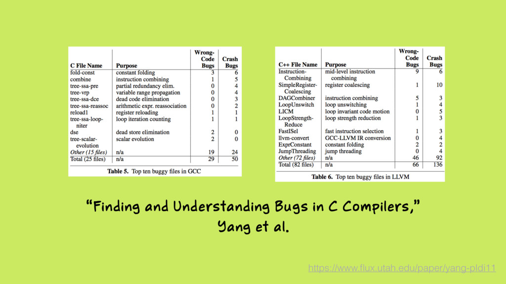 """""""Finding and Understanding Bugs in C Compilers,..."""