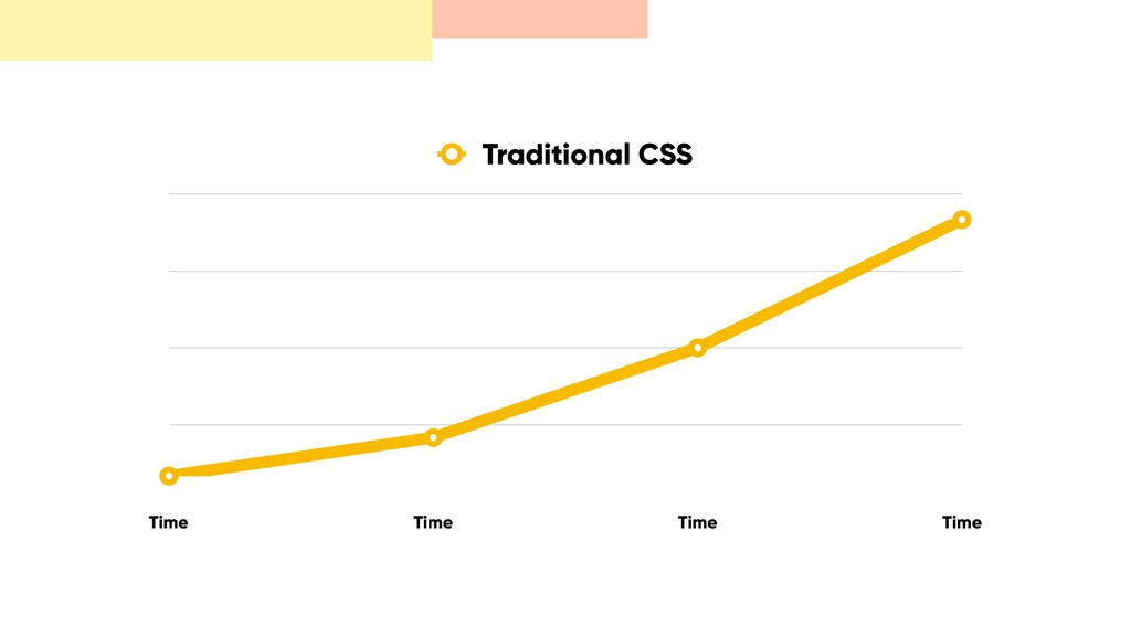 Time Time Time Time Traditional CSS