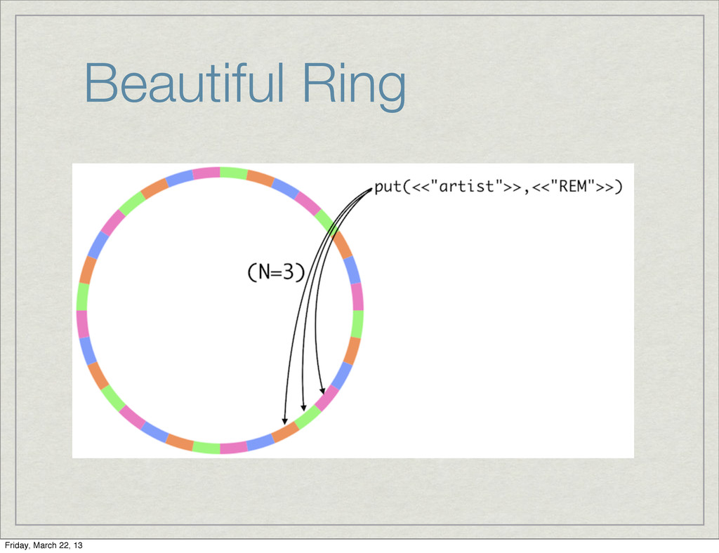 Beautiful Ring Friday, March 22, 13