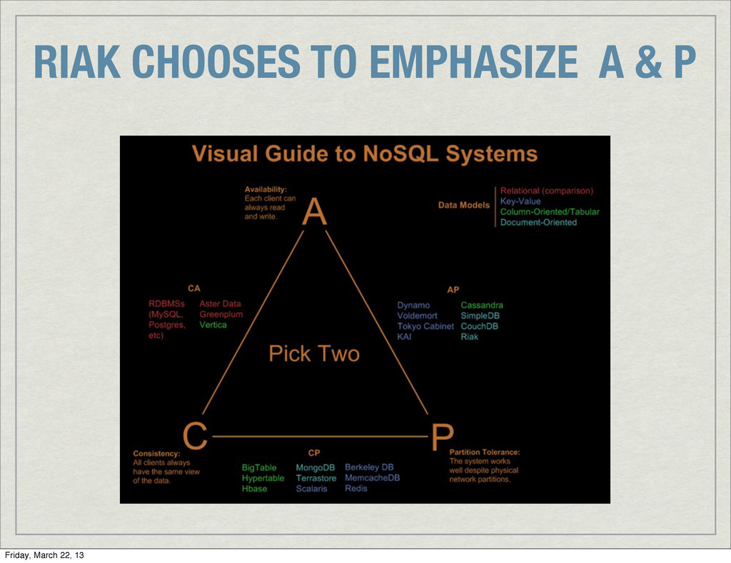RIAK CHOOSES TO EMPHASIZE A & P Friday, March 2...