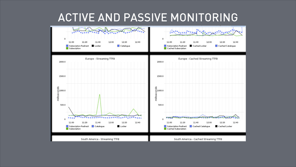 ACTIVE AND PASSIVE MONITORING