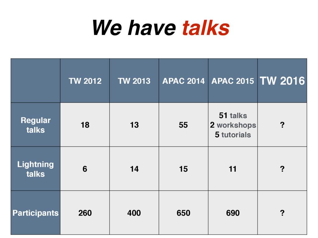 TW 2012 TW 2013 APAC 2014 APAC 2015 TW 2016 Reg...