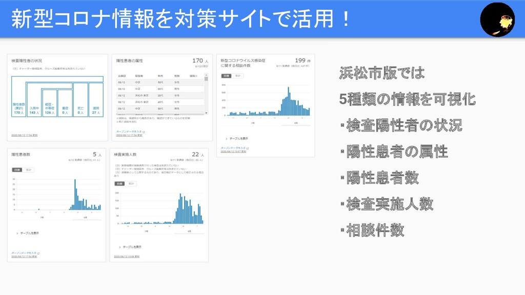 新型コロナ情報を対策サイトで活用! 浜松市版では 5種類の情報を可視化 ・検査陽性者の状況 ・...