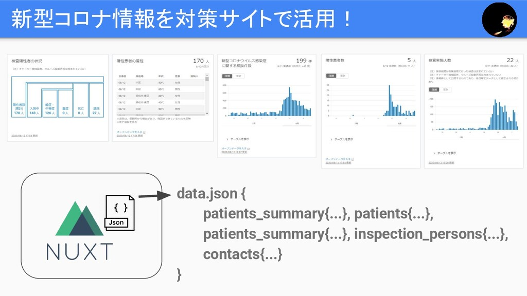 新型コロナ情報を対策サイトで活用! data.json { patients_summary{...