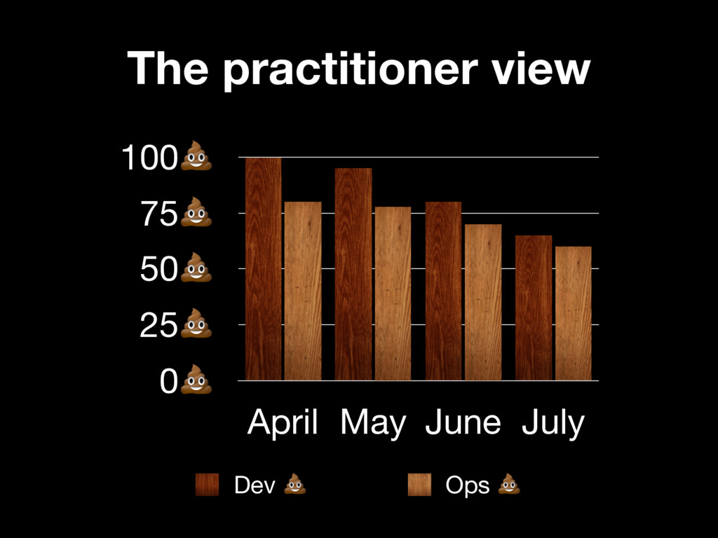 0 25 50 75 100 April May June July Dev  Ops  Th...