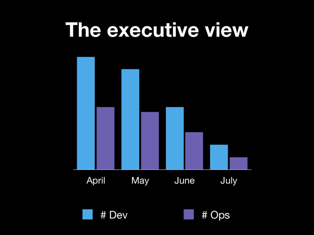 April May June July # Dev # Ops The executive v...