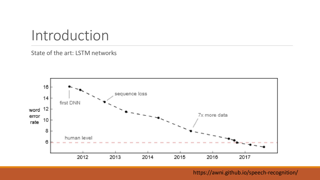 Introduction State of the art: LSTM networks ht...