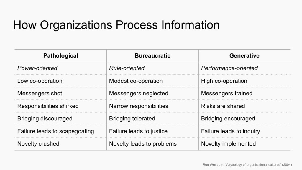 How Organizations Process Information Pathologi...