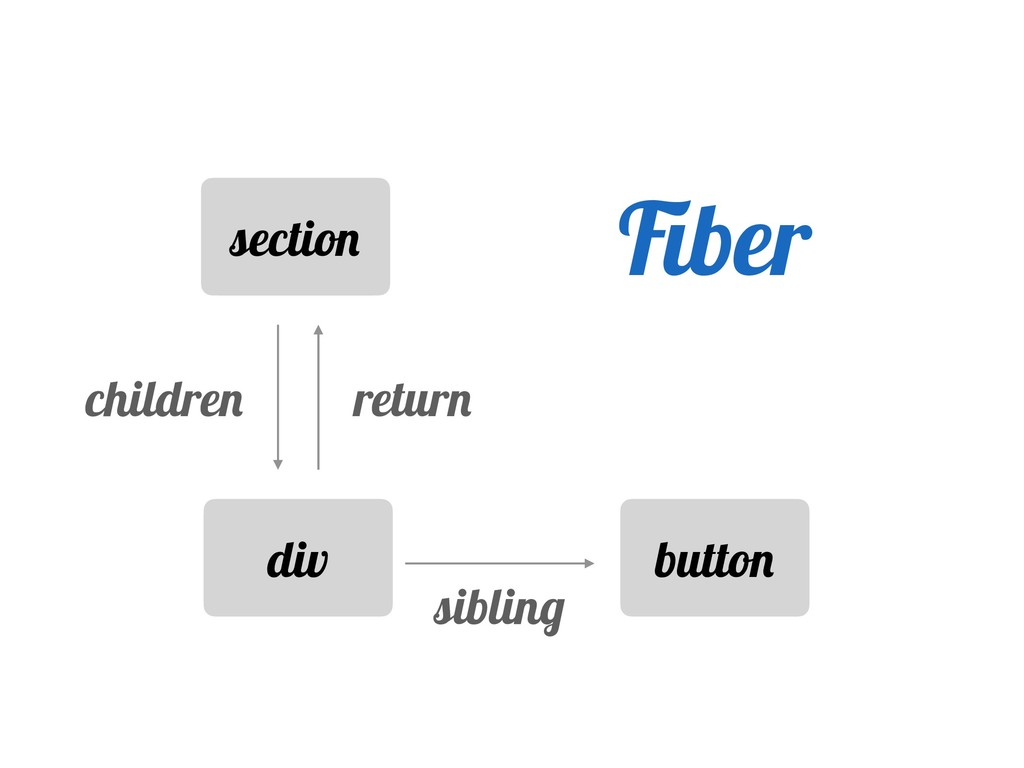 section div button return children sibling Fiber