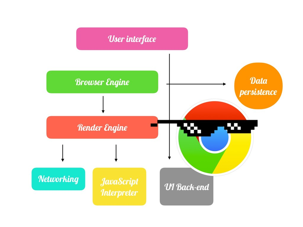 User interface Browser Engine Render Engine Dat...