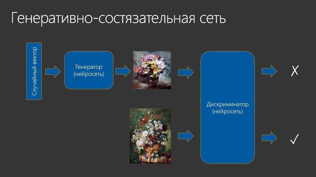 Случайный вектор Генератор (нейросеть) Дискрими...