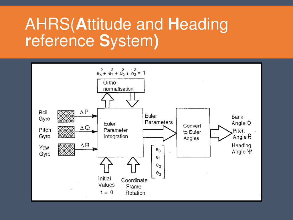 AHRS(Attitude and Heading reference System)