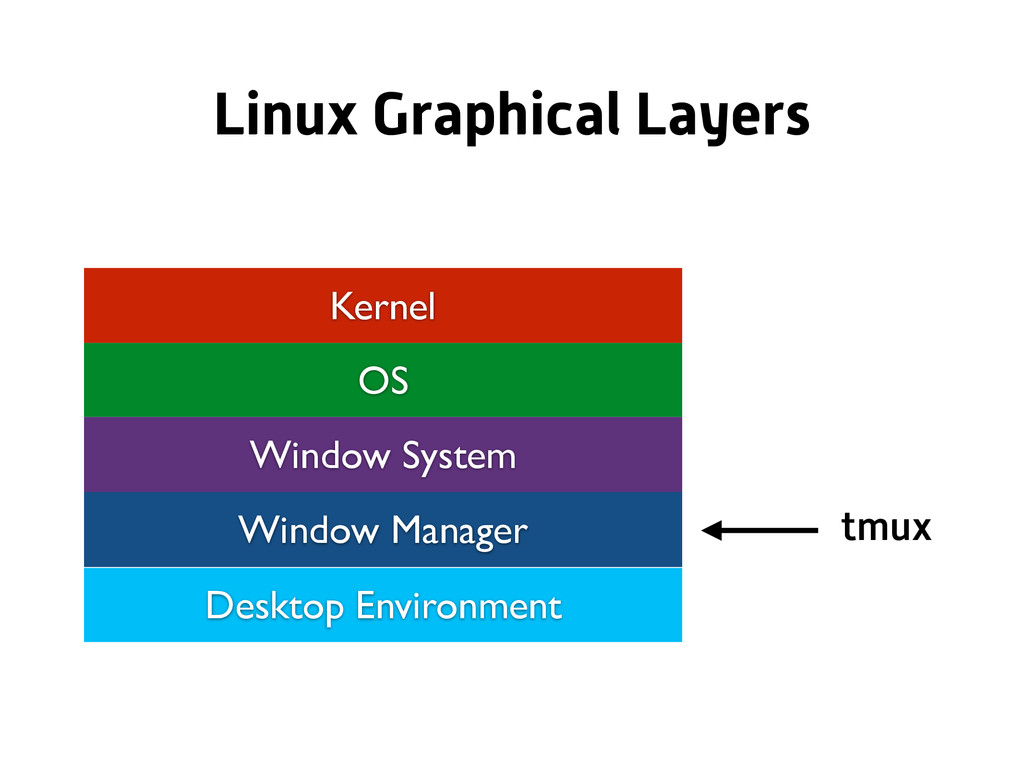 Kernel OS Window System Window Manager Desktop ...