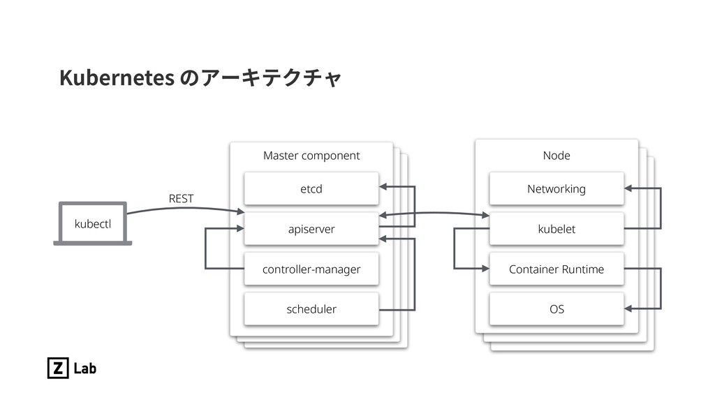 ,VCFSOFUFTך،٦ؗذؙثٍ Node Networking kubelet Con...