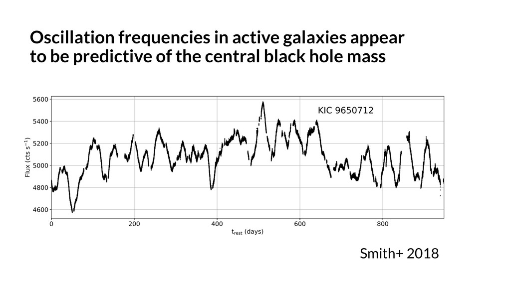 Oscillation frequencies in active galaxies appe...