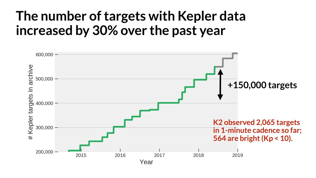 The number of targets with Kepler data increase...