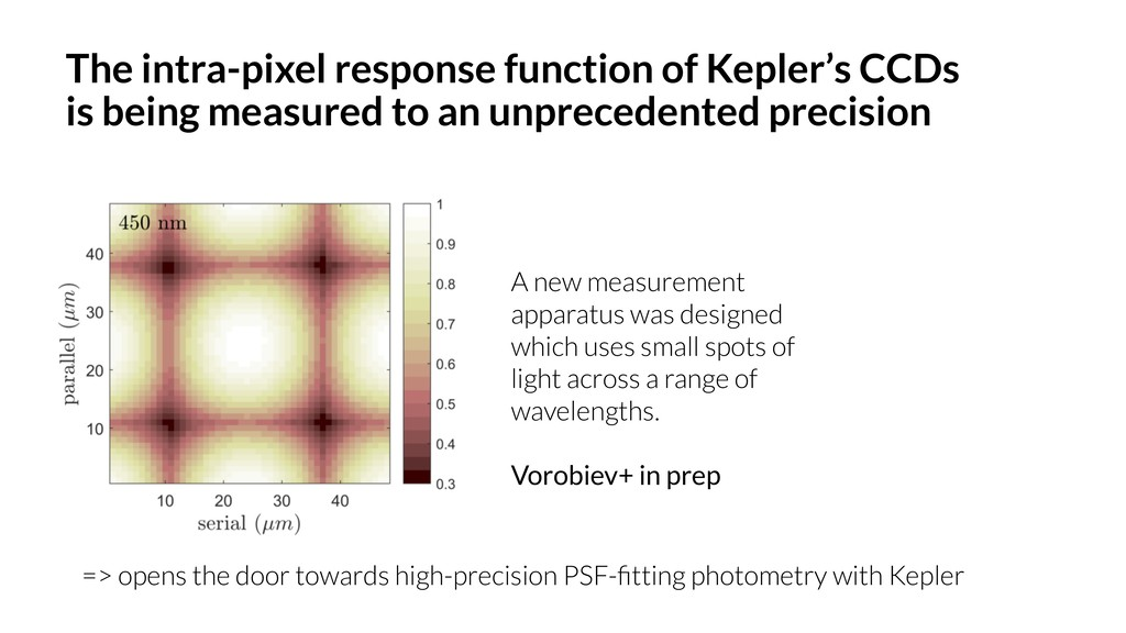 The intra-pixel response function of Kepler's C...