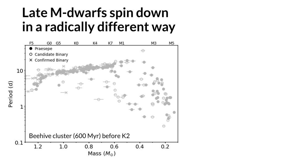 Beehive cluster (600 Myr) before K2 Late M-dwar...