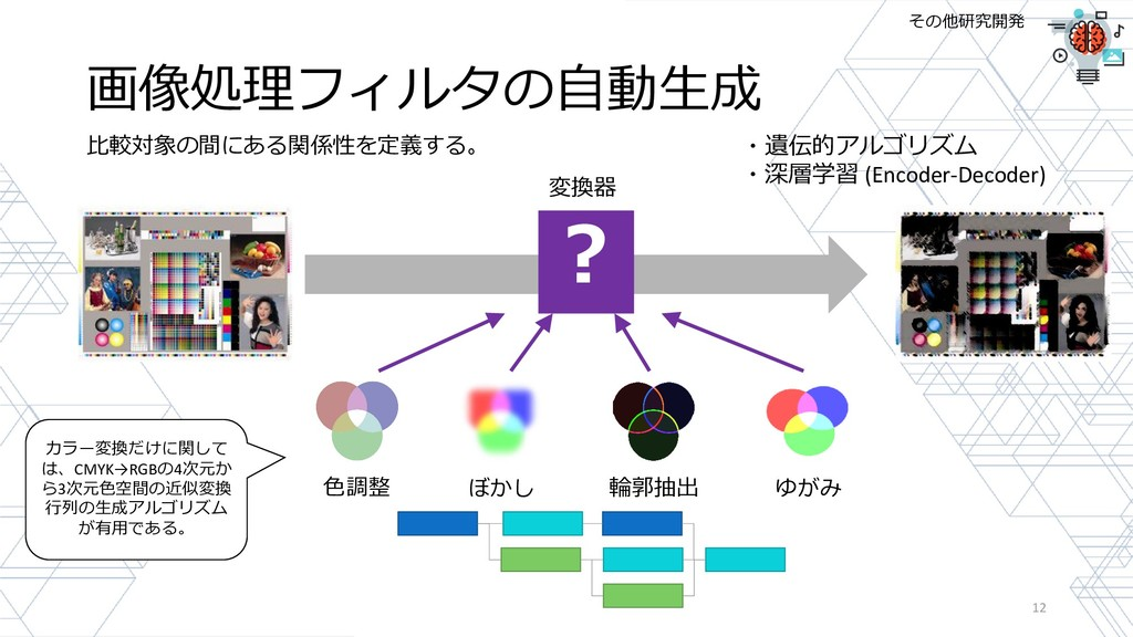 画像処理フィルタの自動生成 12 ? 色調整 ぼかし 輪郭抽出 ゆがみ ・遺伝的アルゴリズム ...