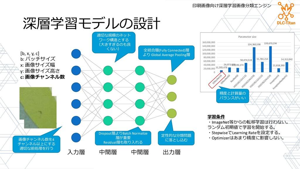深層学習モデルの設計 入力層 中間層 中間層 出力層 [b, x, y, c] b: バッチサ...