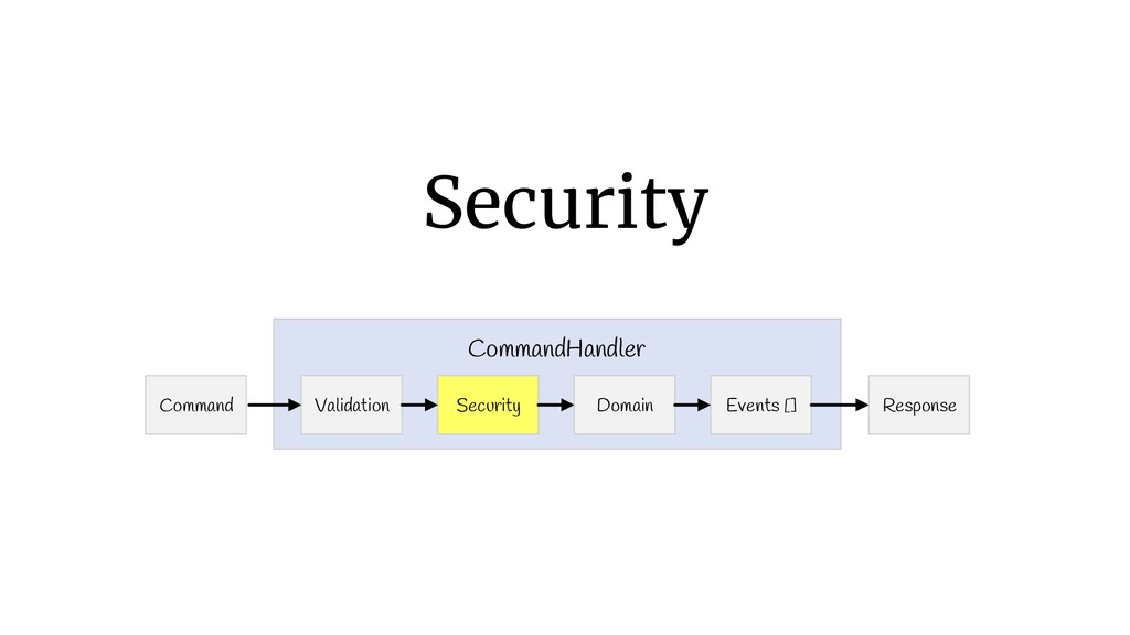 Security Command Response Validation CommandHan...