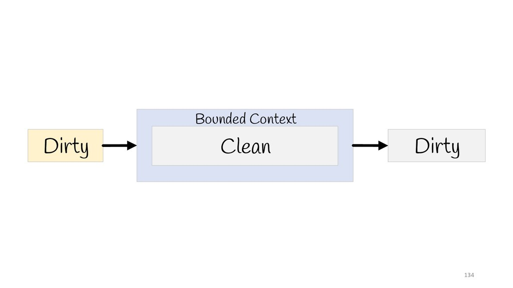 134 Clean Dirty Dirty Bounded Context