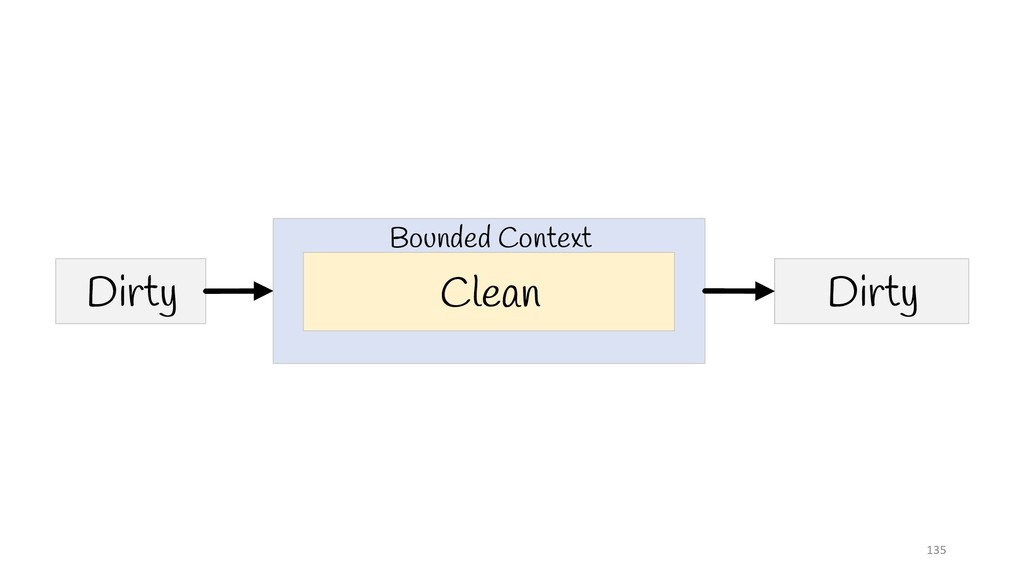 Clean Dirty Dirty Bounded Context 135