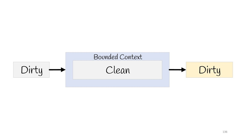 136 Clean Dirty Dirty Bounded Context