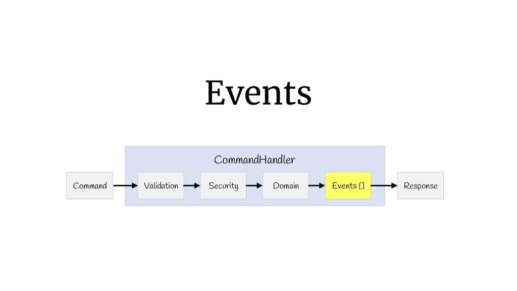 Events Command Response Validation CommandHandl...