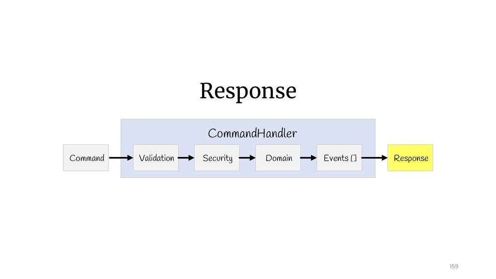 Response 159 Command Response Validation Comman...