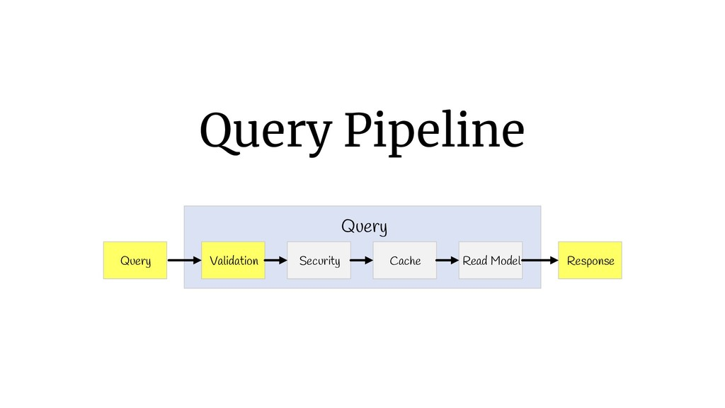 Query Pipeline Query Response Validation Query ...
