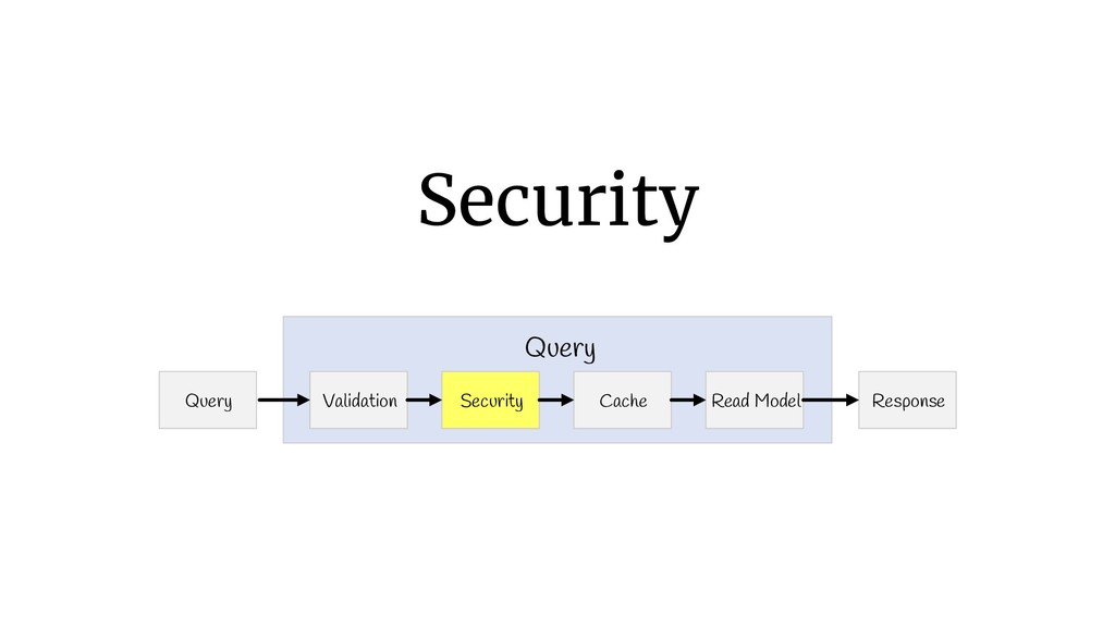 Security Query Response Validation Query Securi...