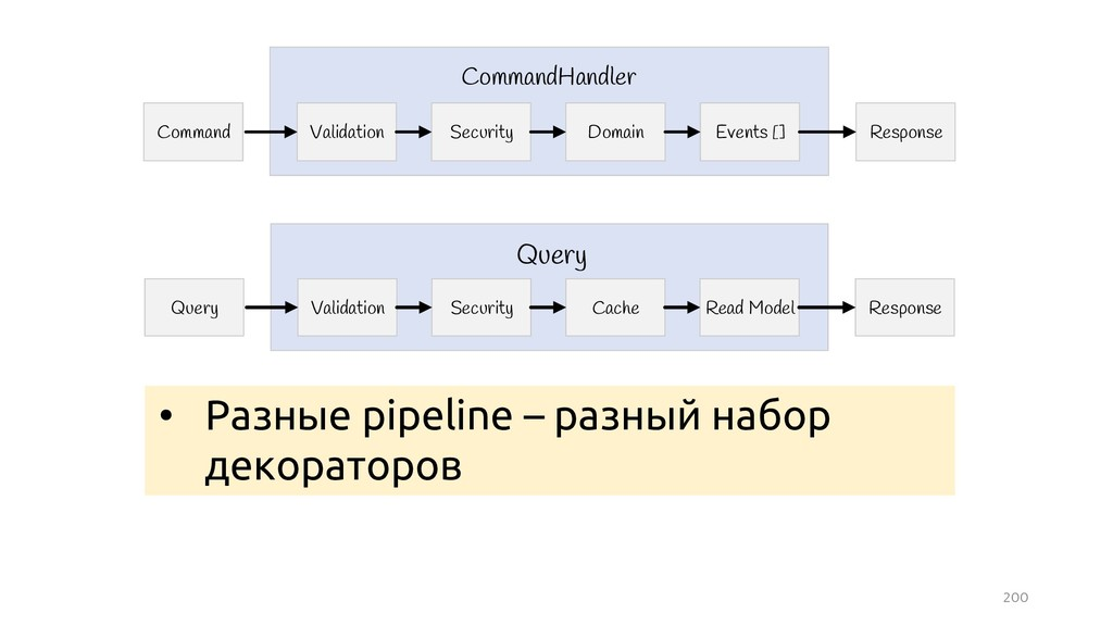 200 Query Response Validation Query Security Ca...