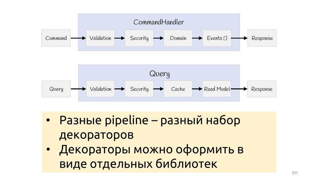 201 Query Response Validation Query Security Ca...
