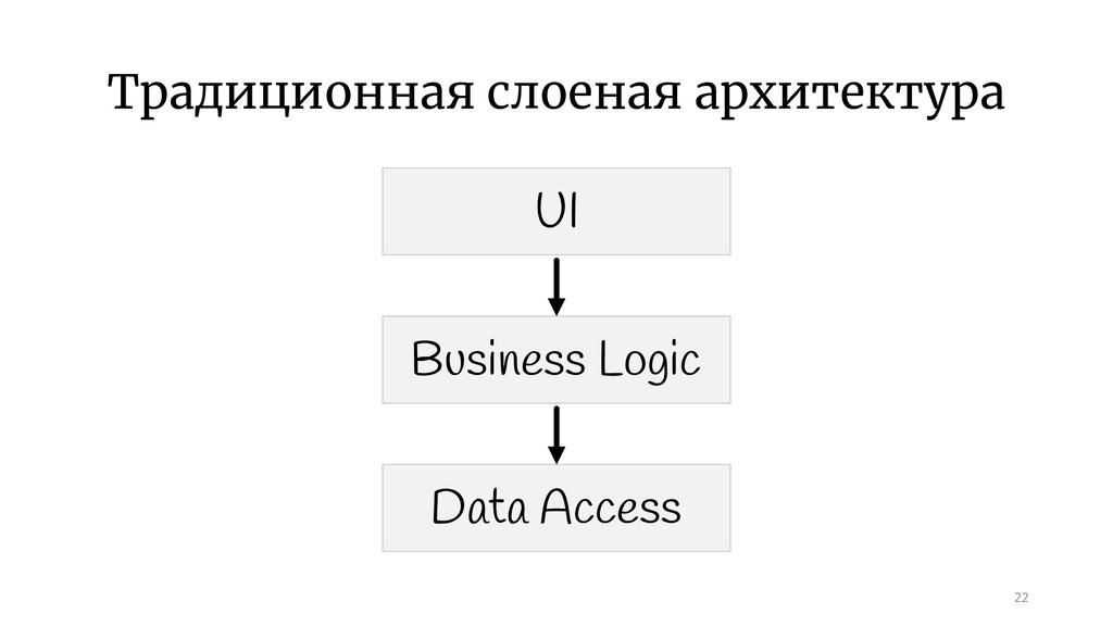 Традиционная слоеная архитектура 22 UI Business...