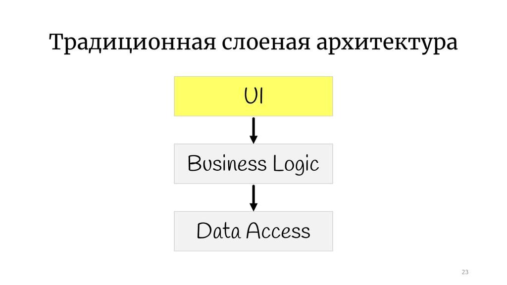 Традиционная слоеная архитектура 23 UI Business...