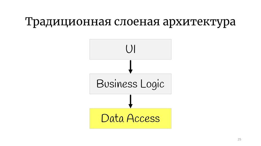 Традиционная слоеная архитектура 25 UI Business...