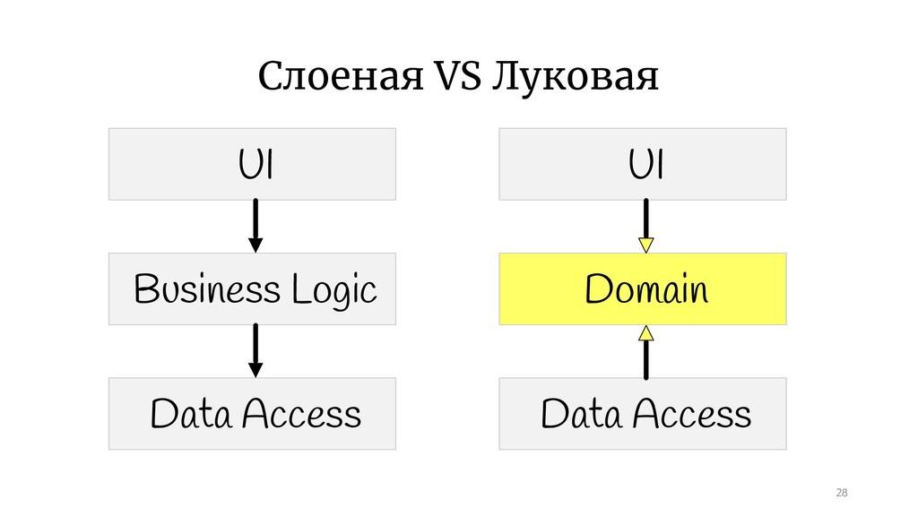 Слоеная VS Луковая 28 UI Business Logic Data Ac...