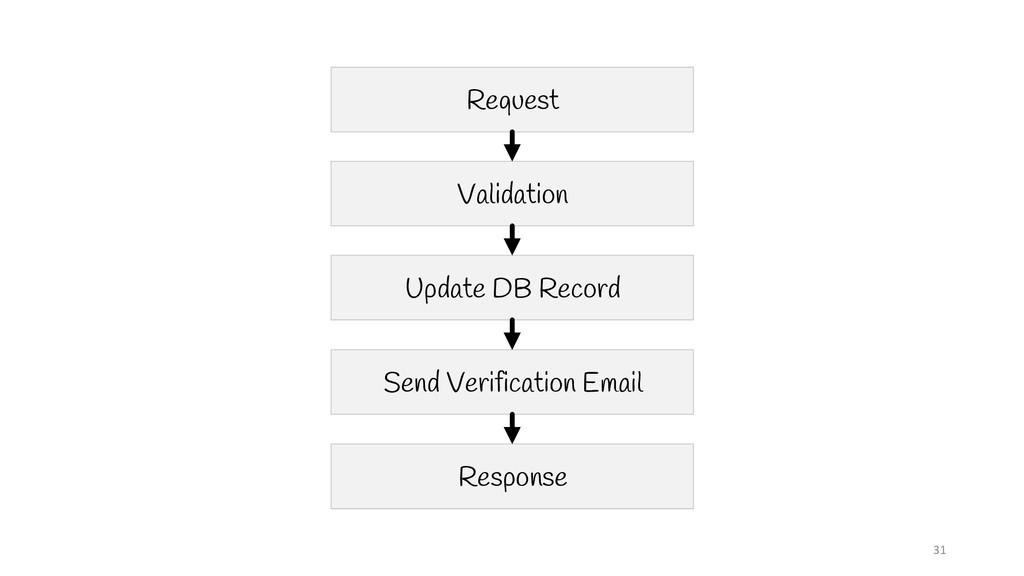 31 Request Validation Update DB Record Send Ver...