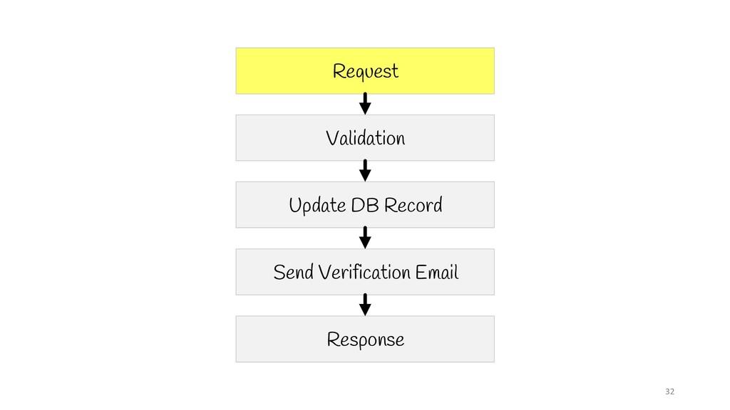 32 Request Validation Update DB Record Send Ver...