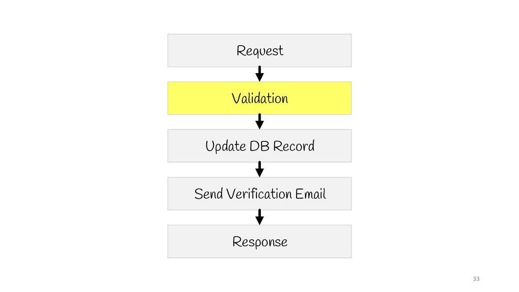 33 Request Validation Update DB Record Send Ver...