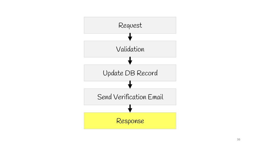 36 Request Validation Update DB Record Send Ver...