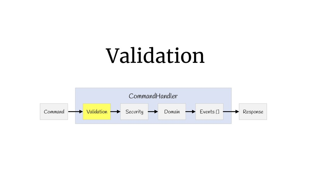 Validation Command Response Validation CommandH...