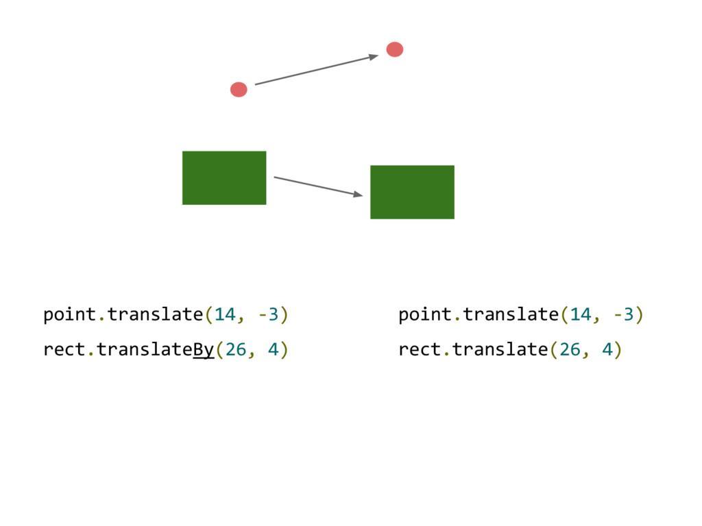 point.translate(14, -3) rect.translateBy(26, 4)...