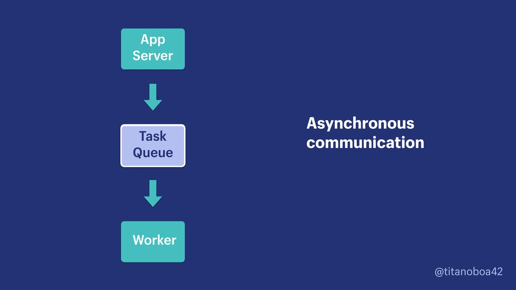@titanoboa42 Asynchronous communication App Ser...