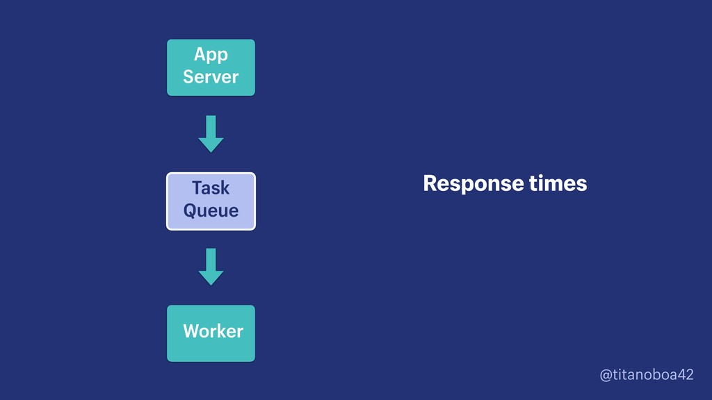 @titanoboa42 Task Queue Response times App Serv...