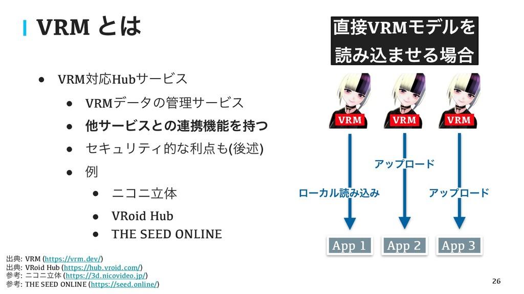 !26 VRM ͱ App 1 App 2 App 3 VRM VRMϞσϧΛ ಡΈࠐ...
