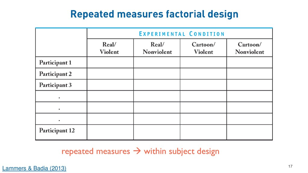 17 repeated measures → within subject design La...