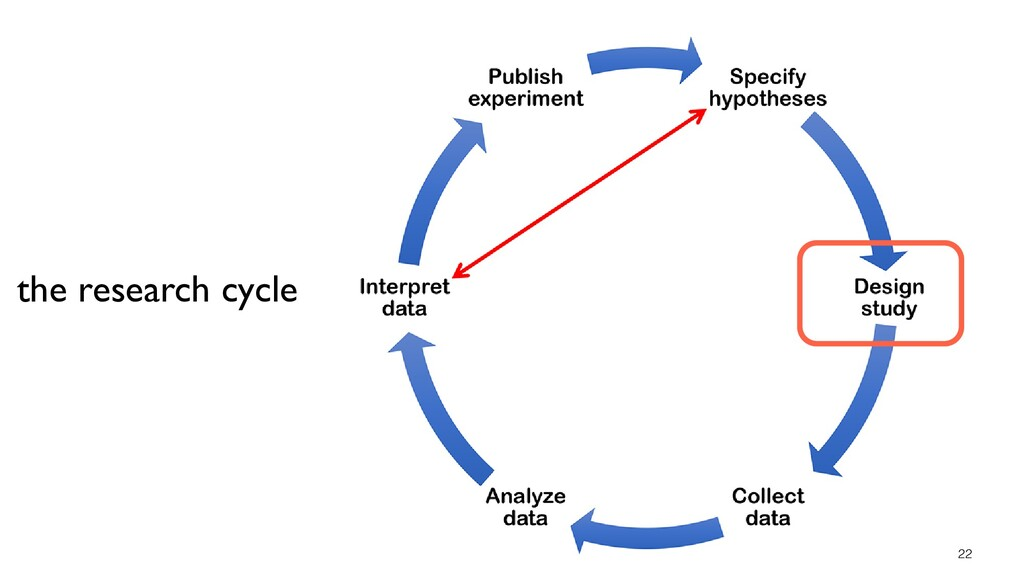 22 the research cycle