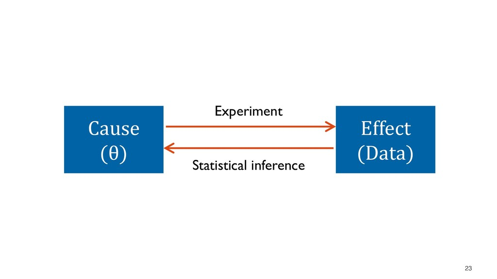 23 Cause (θ) Effect (Data) Experiment Statistic...
